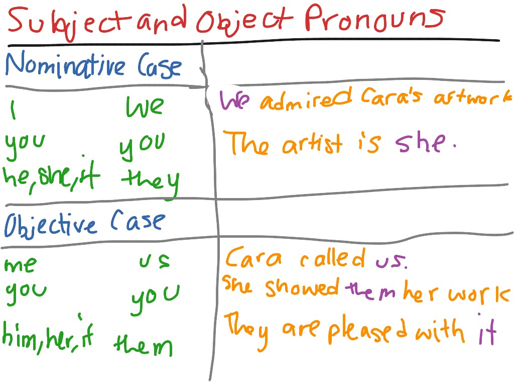 ShowMe - subject and object pronouns
