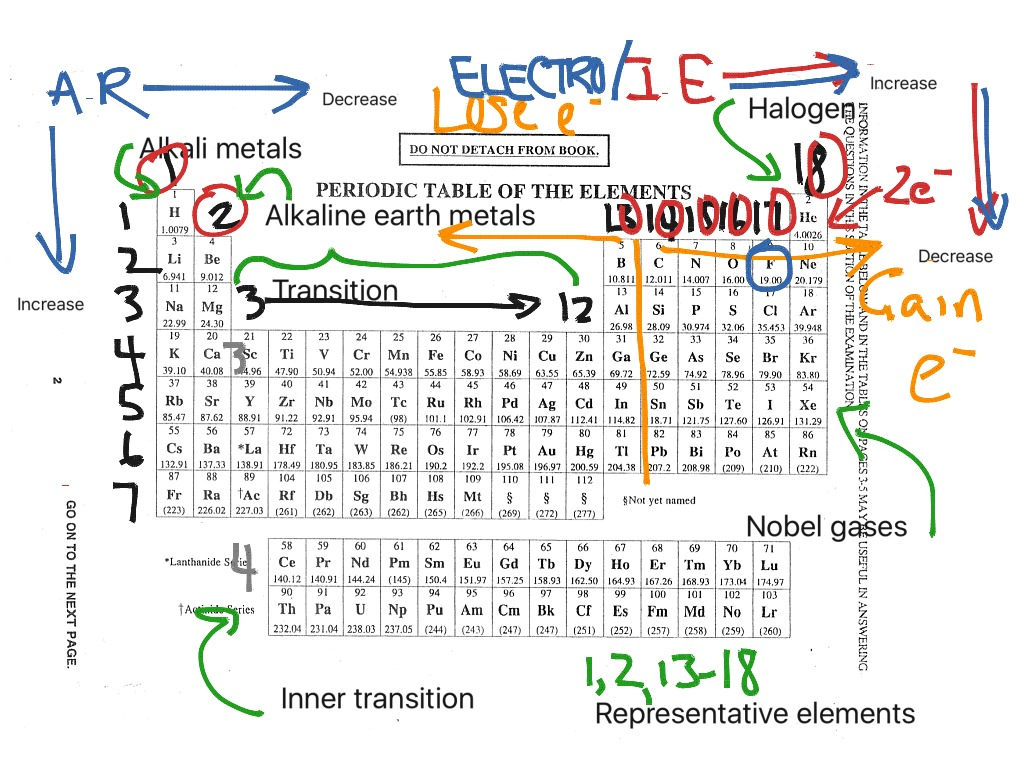 Showme how to memorize the periodic table most viewed thumbnail gamestrikefo Image collections