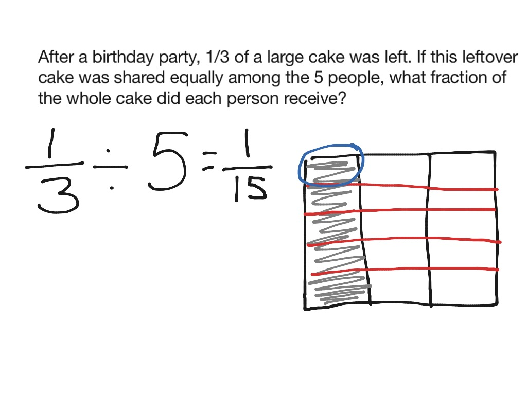 Dividing unit fractions by whole numbers with visual models | Math ...