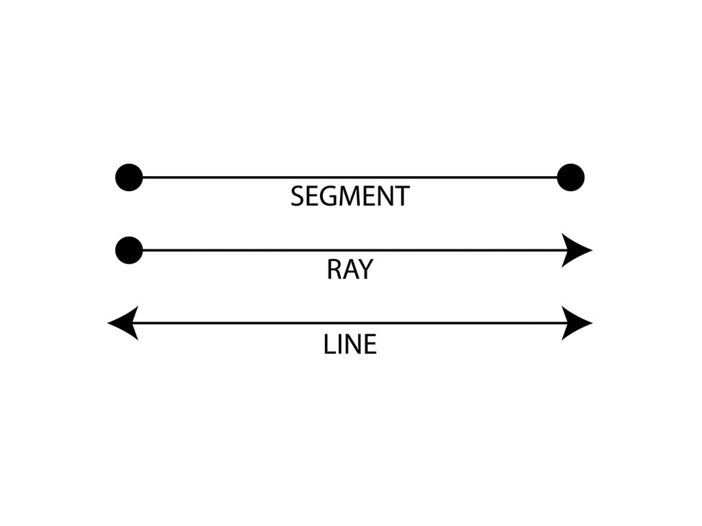 points line segments lines and rays math elementary math math