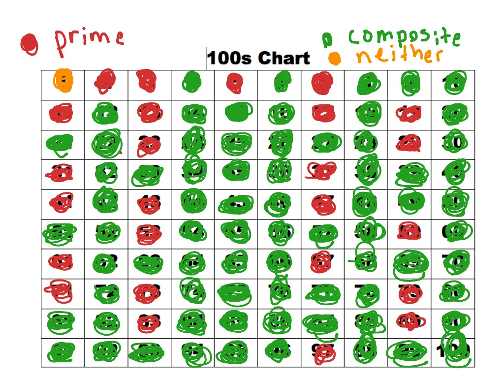 prime composite chart: 100 chart prime composite numbers math showme