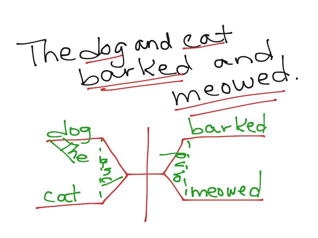 Showme diagram a complex sentence most viewed thumbnail pooptronica Choice Image