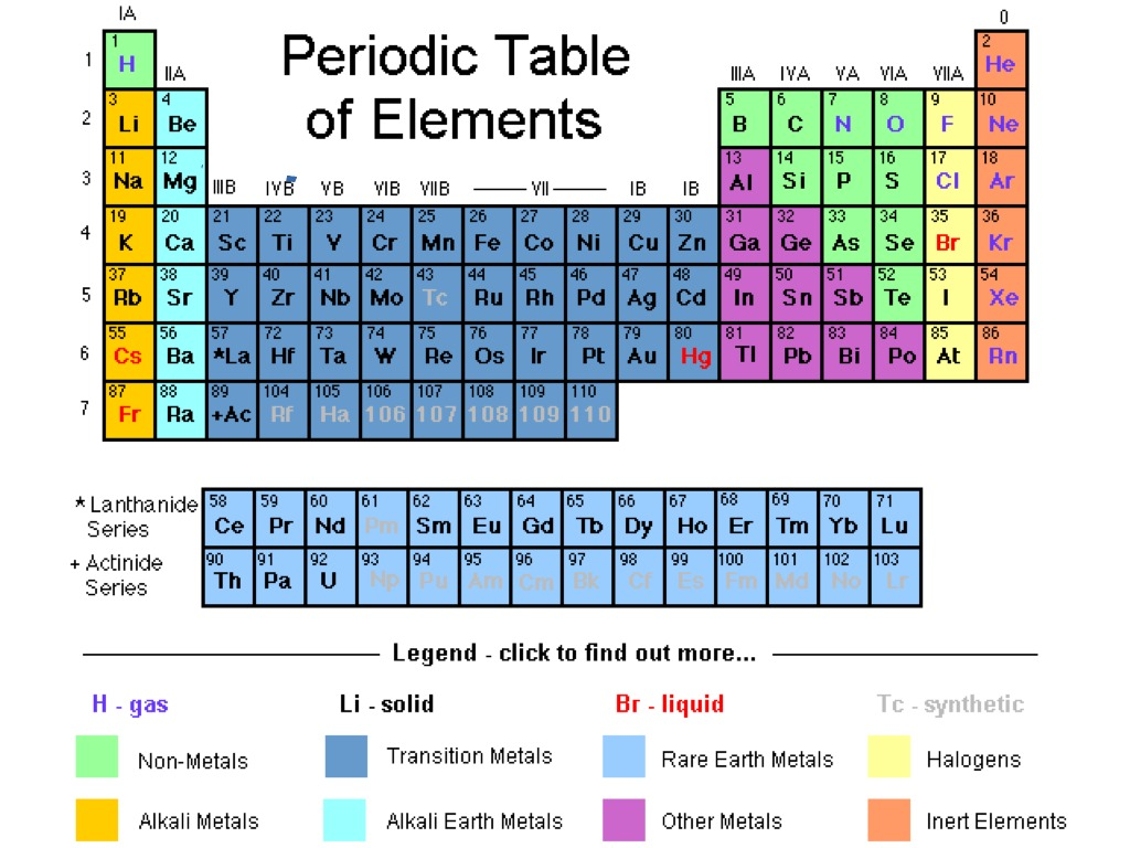 Peridic table of elements chemistry science periodic table peridic table of elements chemistry science periodic table showme gamestrikefo Choice Image