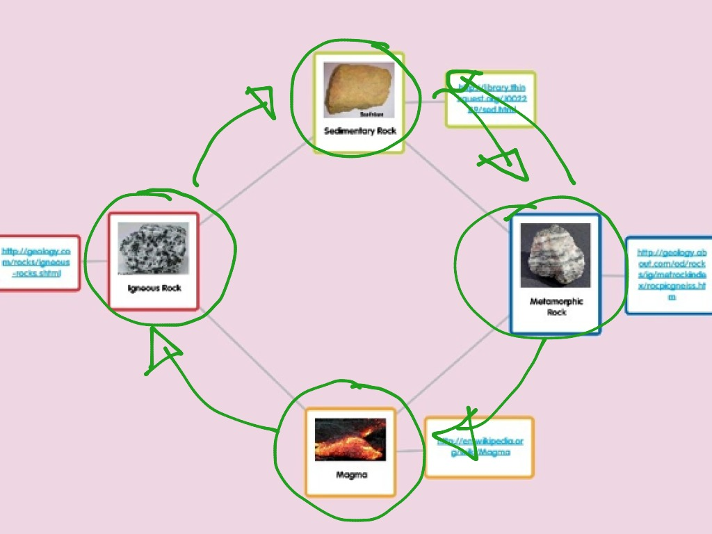 Rock cycle diagram science earth science rocks showme ccuart Gallery