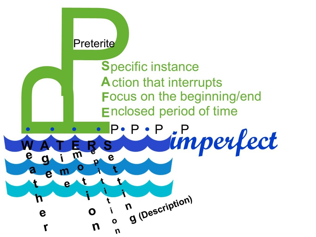 Study spanish preterite vs imperfect