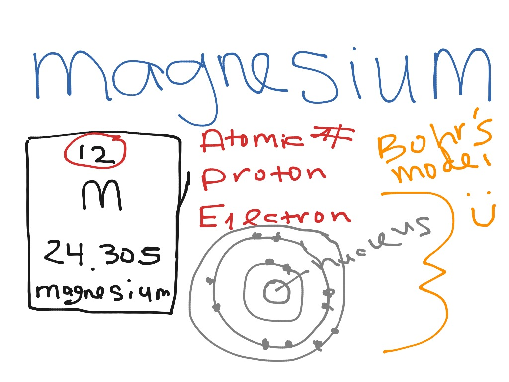 Bohr model for magnesium science chemistry atoms elements showme ccuart Gallery