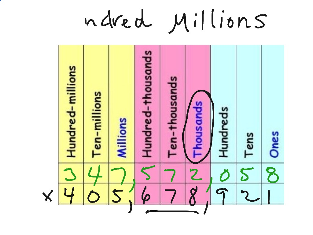 Read to hundred millions math place value arithmetic showme nvjuhfo Gallery