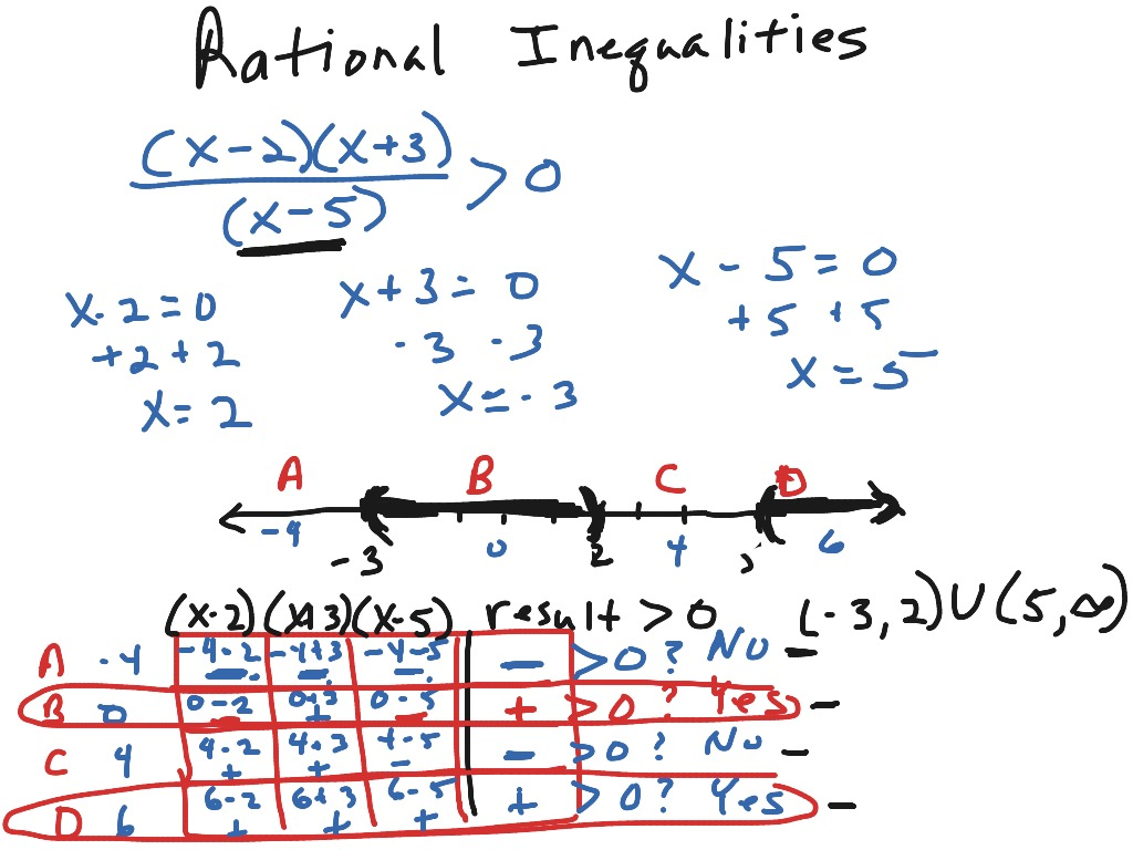 ShowMe Solving rational inequalities – Polynomial Inequalities Worksheet
