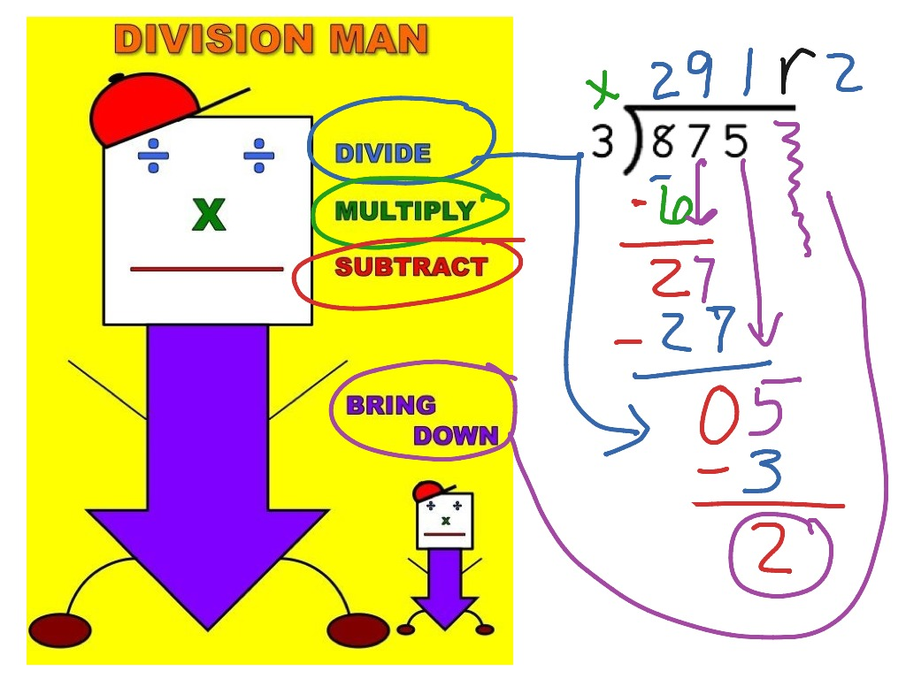 Worksheets Division division man math arithmetic long divide dividing 5th grade showme