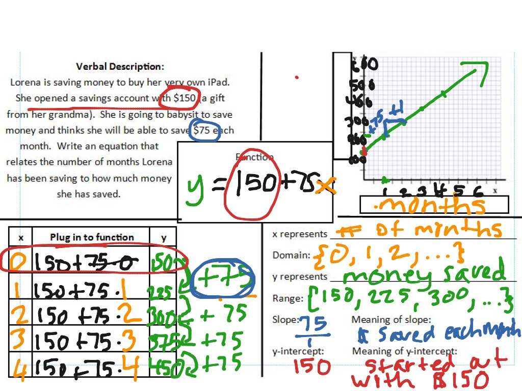 Frayer model identifying slope and y intercept math algebra frayer model identifying slope and y intercept math algebra linear equations slope intercept form showme falaconquin