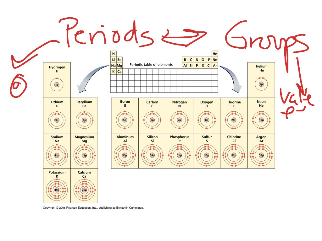 Periodic table periods and groups science showme urtaz Images