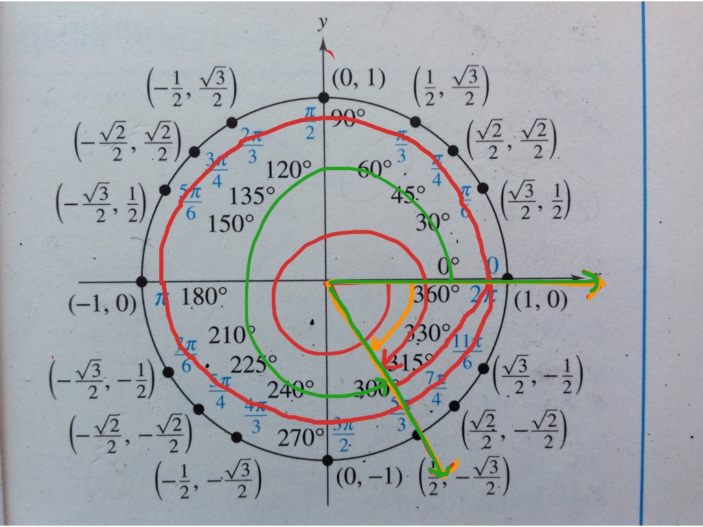 ShowMe - the unit circle