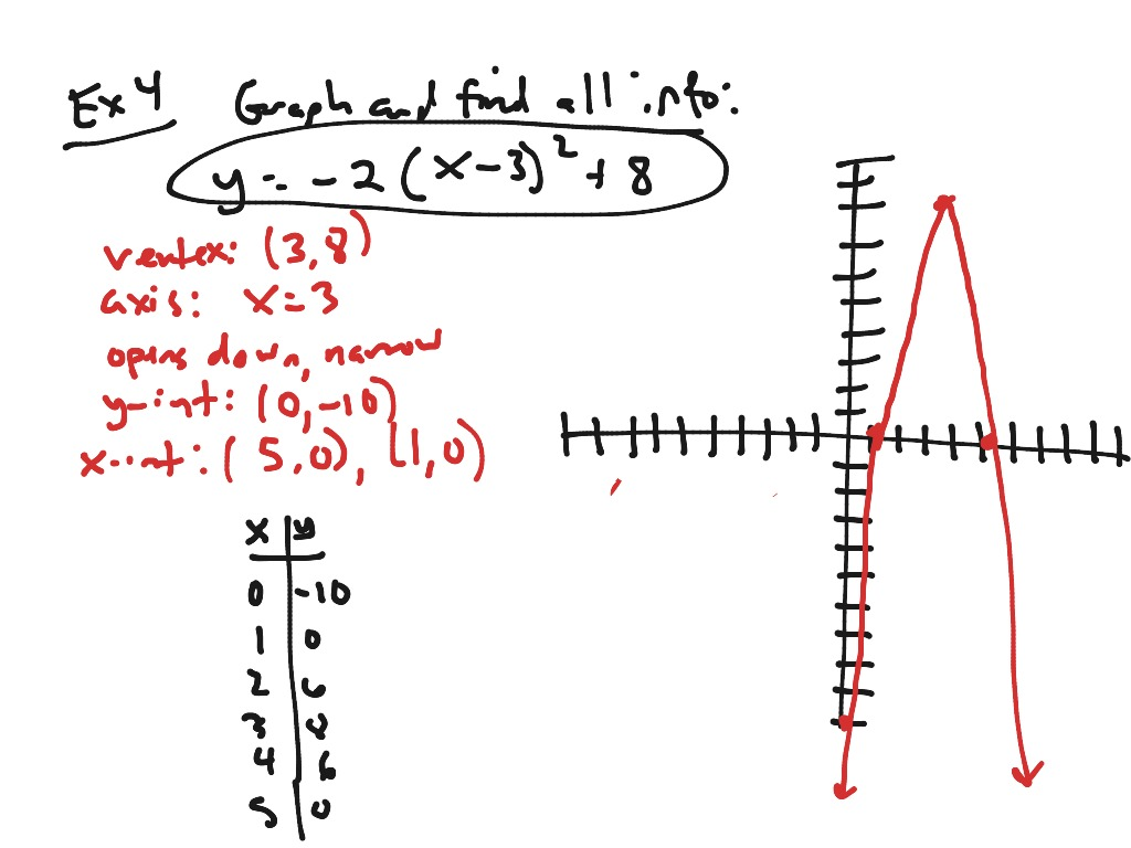 Showme Algebra 2 Graphing Quadratic Equation In Vertex Form