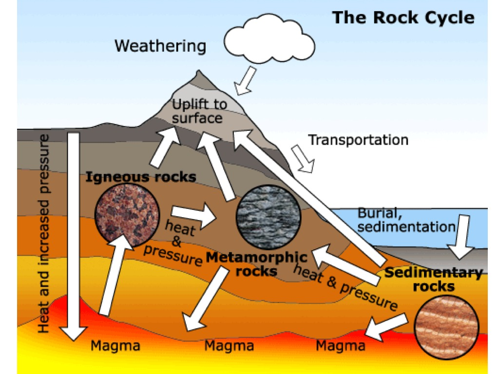 Rock cycle science earth science rocks showme ccuart Choice Image