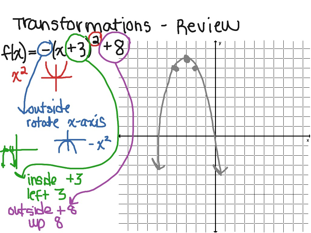 ShowMe - core connections course 3 chapter 6 transformations
