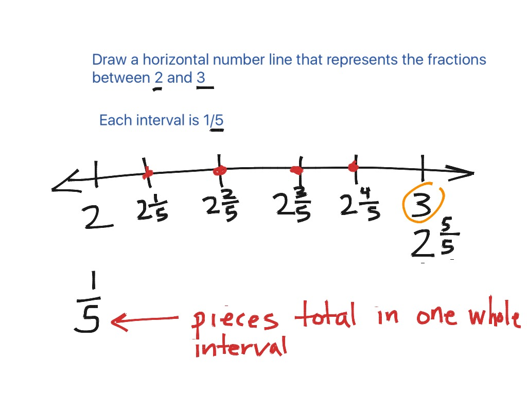 worksheet Horizontal Number Line showme number line or numbers on ruler most viewed thumbnail
