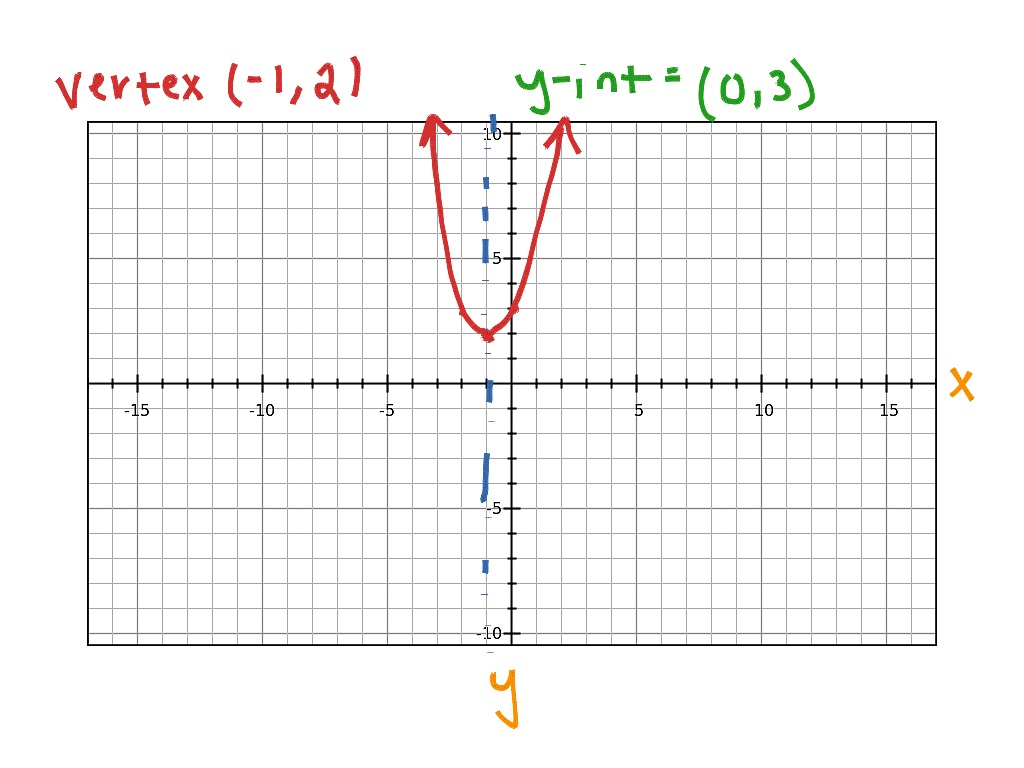 Showme 52 graphing quadratic in standard form most viewed thumbnail falaconquin