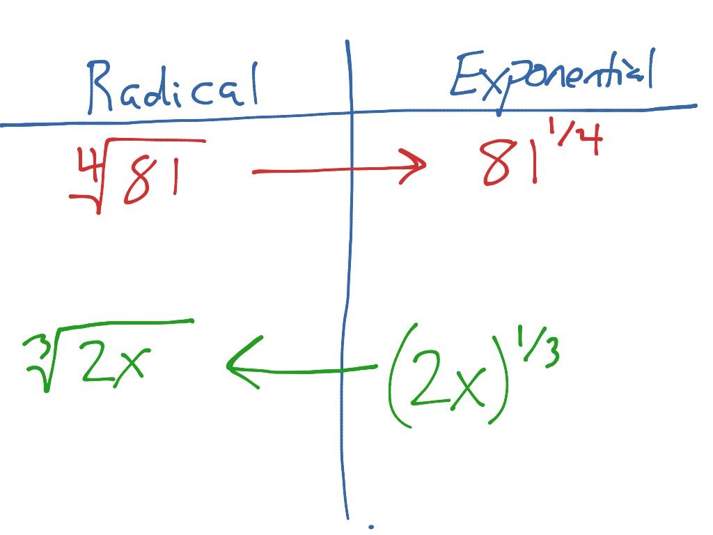 Power Property & Radical vs. Exponential Form | Math, Algebra ...