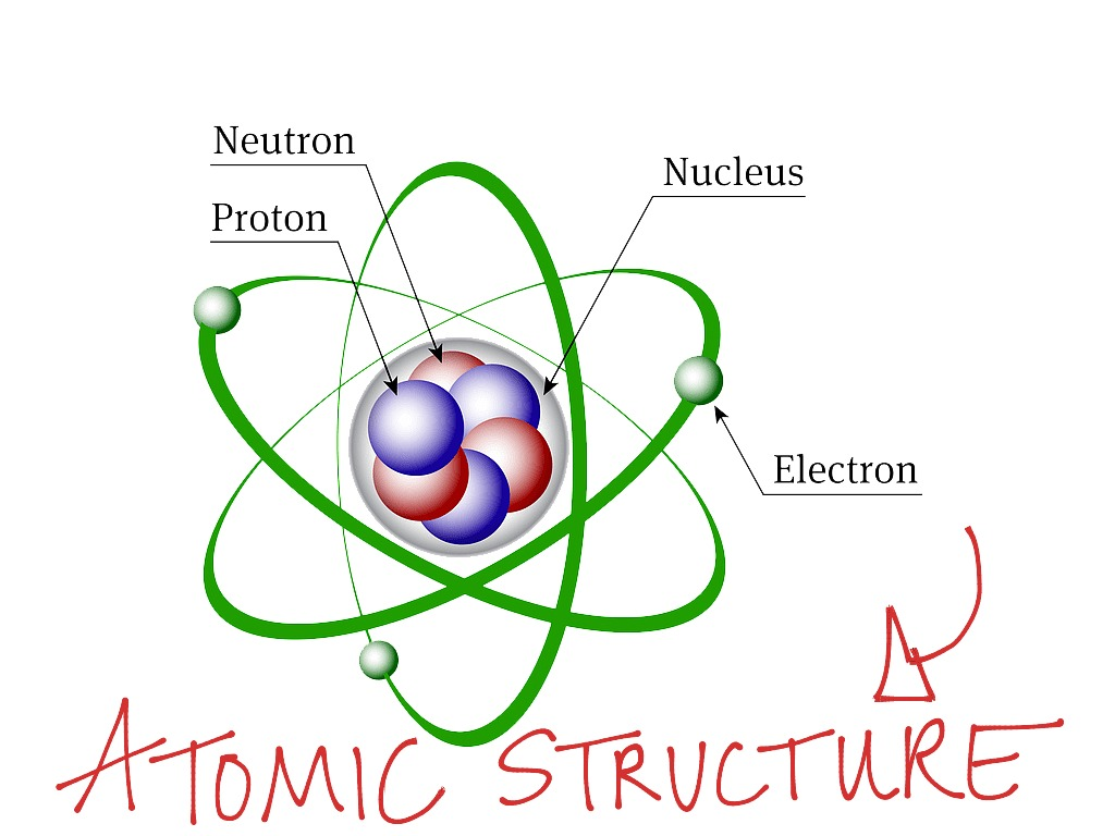 diagram of the basic structure of an atom image