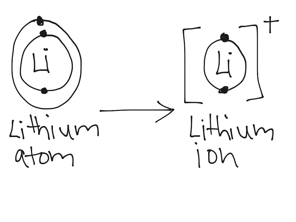 Lithium atom to lithium ion Science Chemistry Chemical