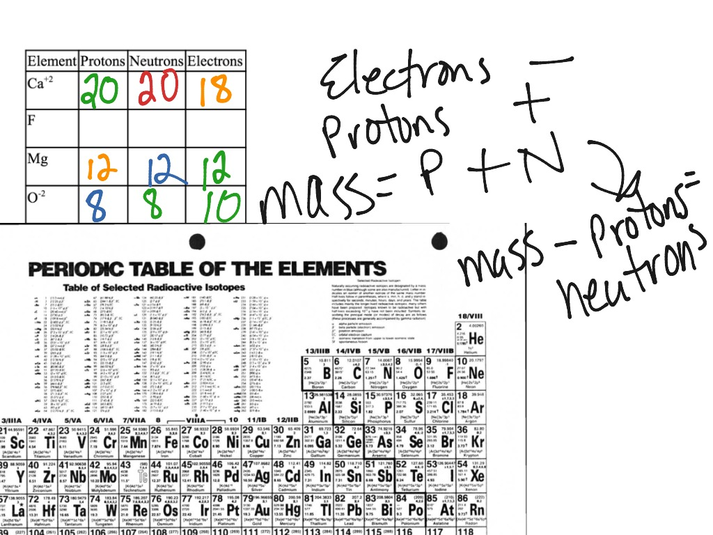 Showme elements in the periodic table most viewed thumbnail urtaz Image collections