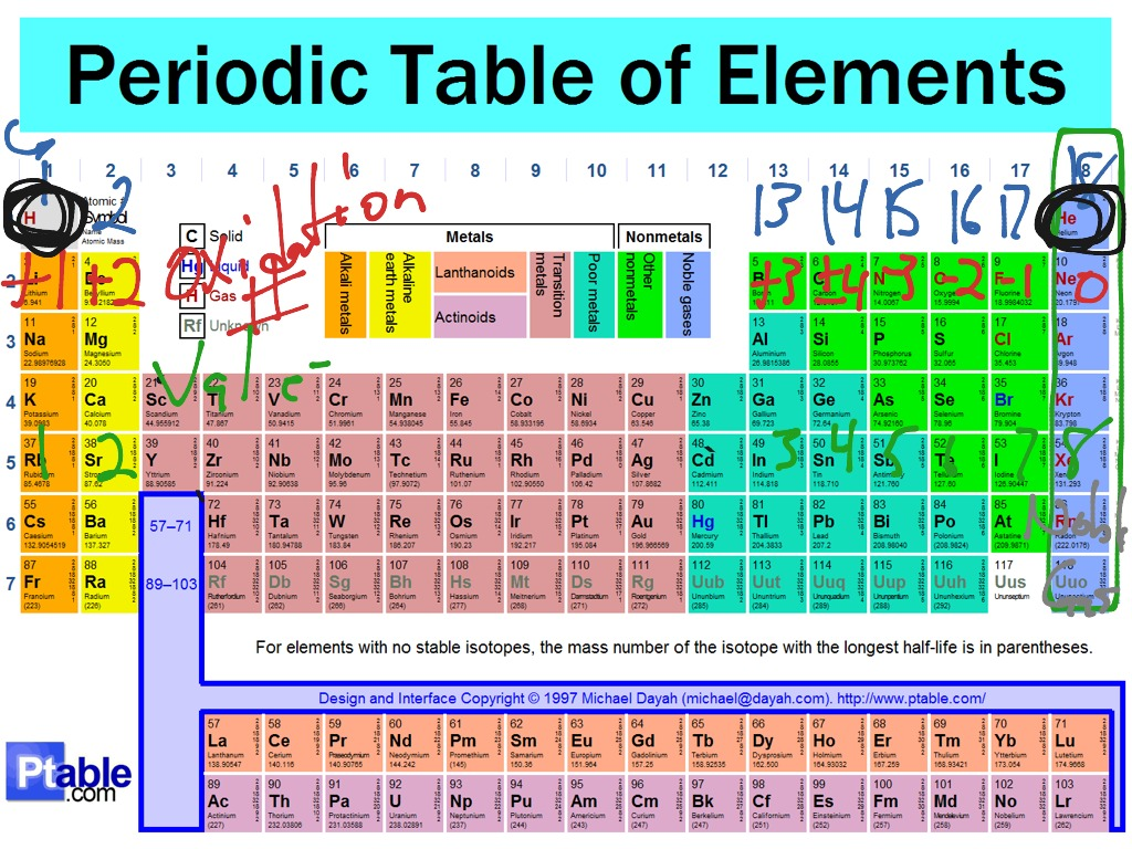 Showme periodic table period and groups most viewed thumbnail gamestrikefo Gallery