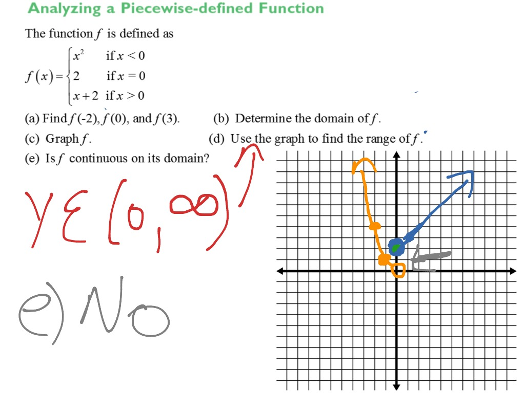 how to get piecewise functions