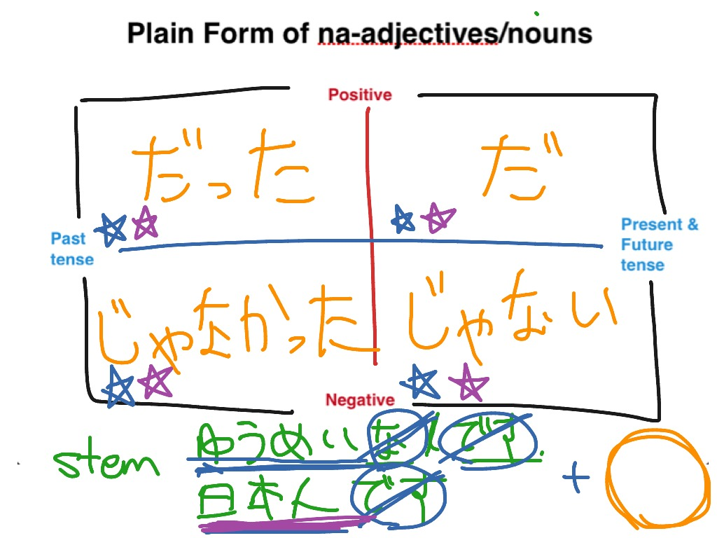 Plain form of na-adjectives/nouns | Japanese Grammar, Japanese ...
