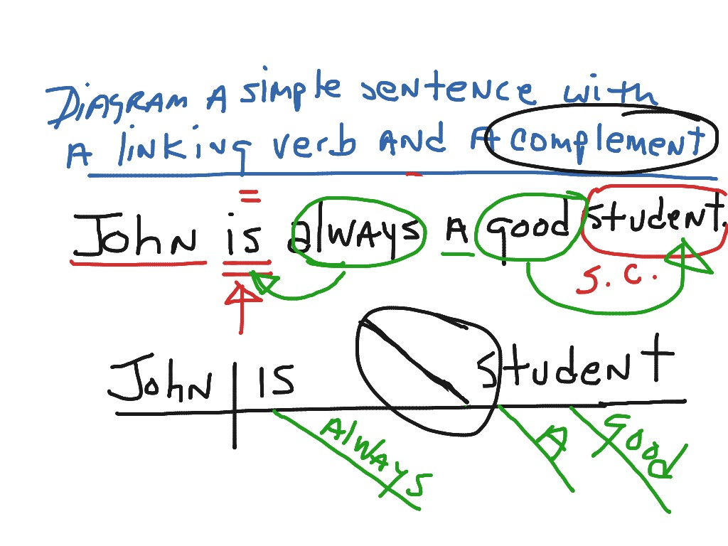 Diagram a simple sentence with a linking verb and a subject diagram a simple sentence with a linking verb and a subject complement english showme ccuart Images