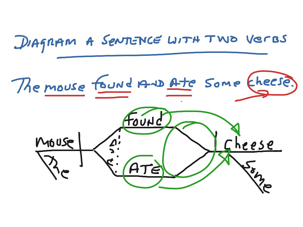 Diagram a sentence with two verbs english showme ccuart Image collections