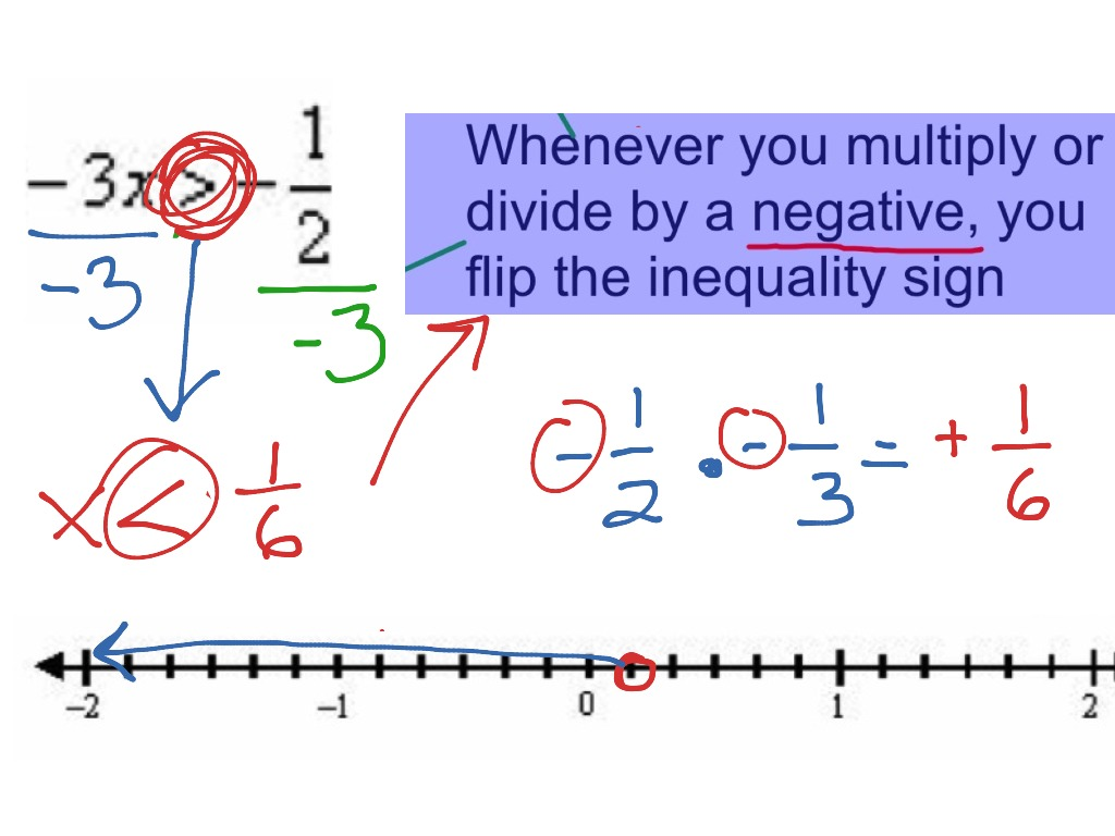how to solve inequalities with fractions