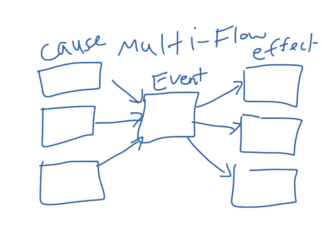 Multi flow map | Thinking Maps | ShowMe on bubble map, blank flow map, flow map thinking map, circle map, theme map,