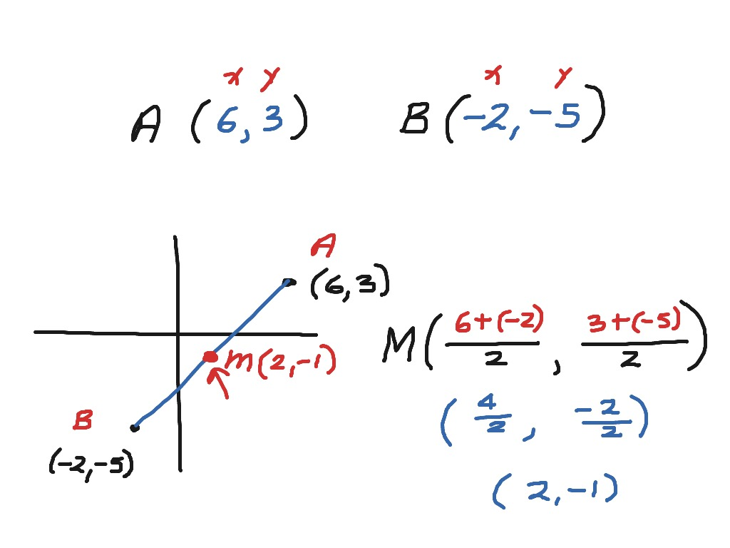 Converting Vertex Form To Standard Form Math Algebra Quadratic