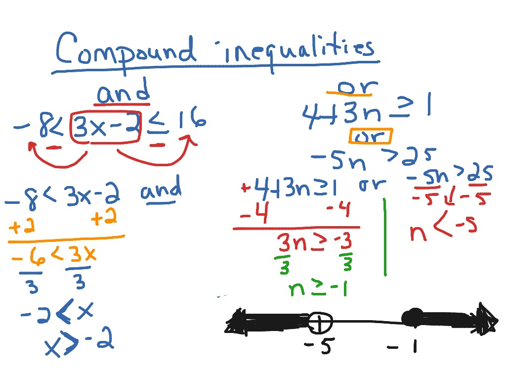 ShowMe compound inequalities – Compound Inequalities Worksheet