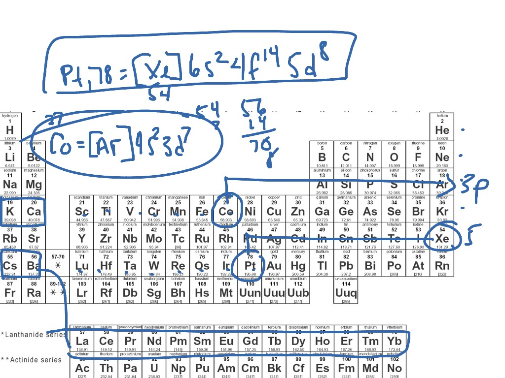 Showme noble gas notation electron configurations most viewed thumbnail gamestrikefo Gallery